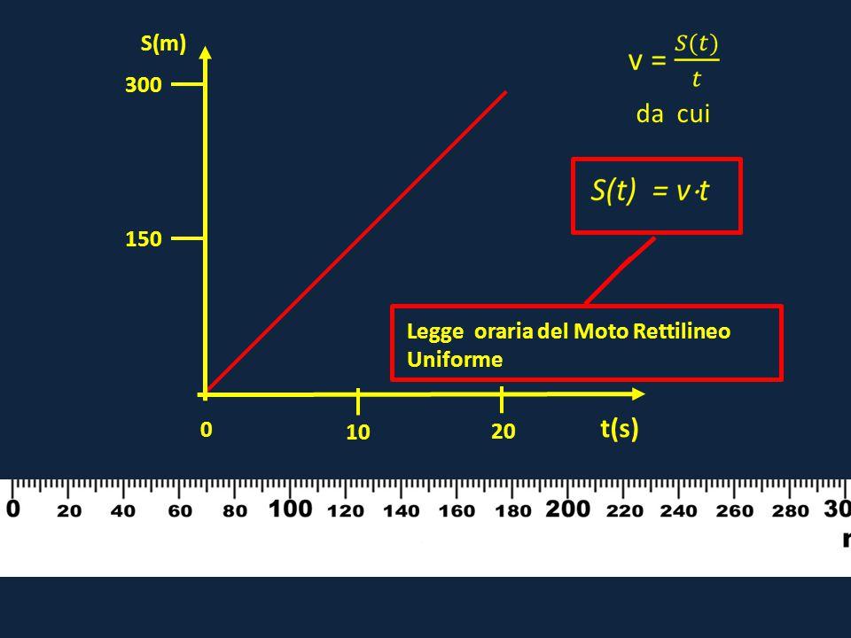 10 20 0 150 300 t(s) S(m) da cui Legge oraria del Moto Rettilineo Uniforme