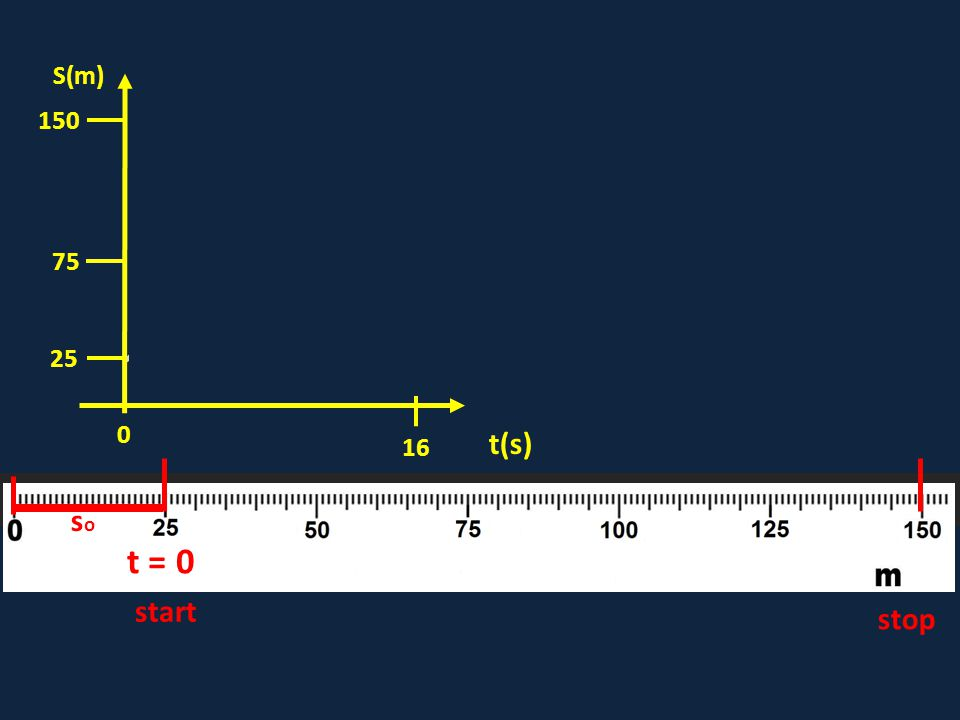 t = 0 start stop soso 16 0 75 150 t(s) S(m) 25