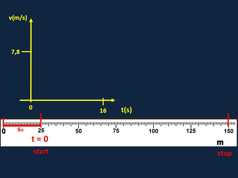 t = 0 start stop soso 16 0 7,8 t(s) v(m/s)
