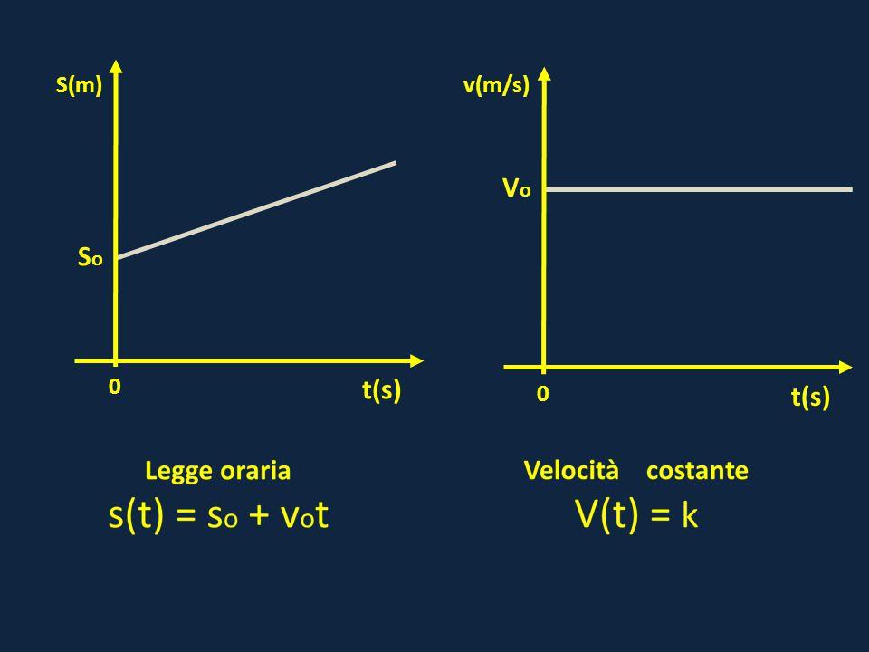 0 VoVo t(s) v(m/s) 0 SoSo t(s) S(m)