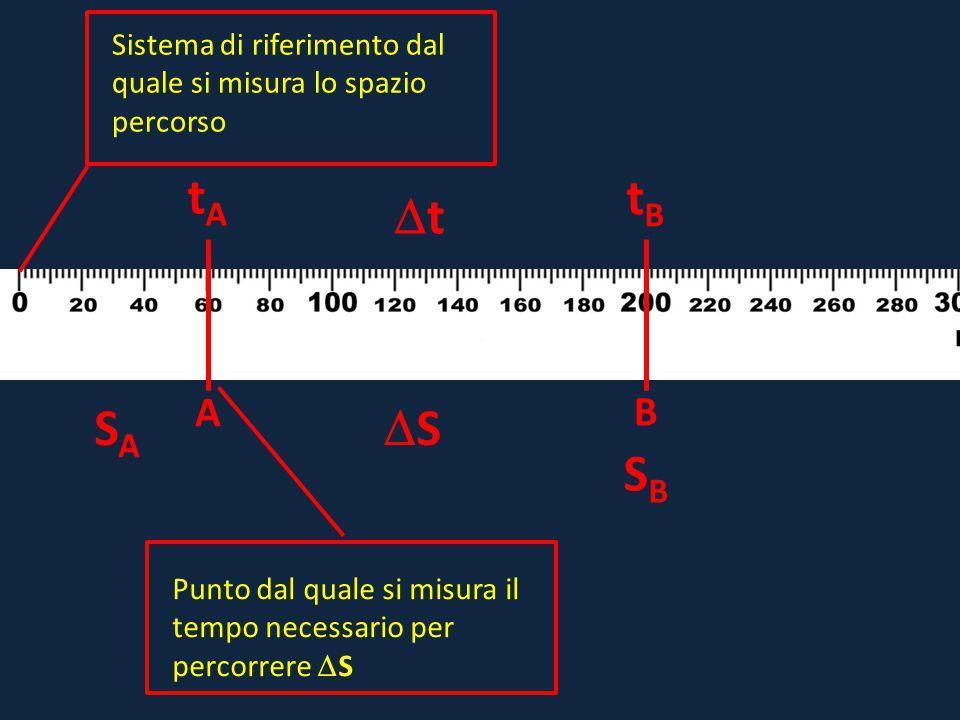 A B tAtA tBtB SASA SBSB SS tt Sistema di riferimento dal quale si misura lo spazio percorso Punto dal quale si misura il tempo necessario per perc