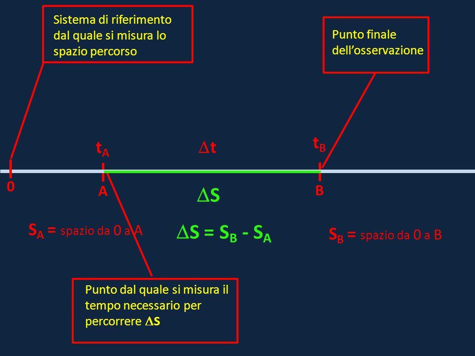 A B tAtA tBtB S B = spazio da 0 a B tt Sistema di riferimento dal quale si misura lo spazio percorso Punto dal quale si misura il tempo necessario p