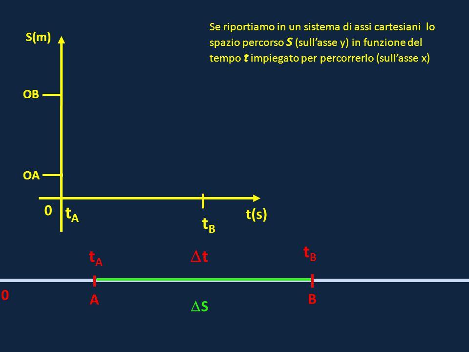 0 OB t(s) S(m) OA A B tAtA tBtB tt 0 SS tAtA tBtB Se riportiamo in un sistema di assi cartesiani lo spazio percorso S (sull'asse y) in funzione de