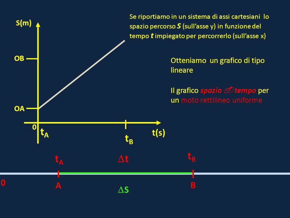 0 OB t(s) S(m) OA A B tAtA tBtB tt 0 SS tBtB Se riportiamo in un sistema di assi cartesiani lo spazio percorso S (sull'asse y) in funzione del tem