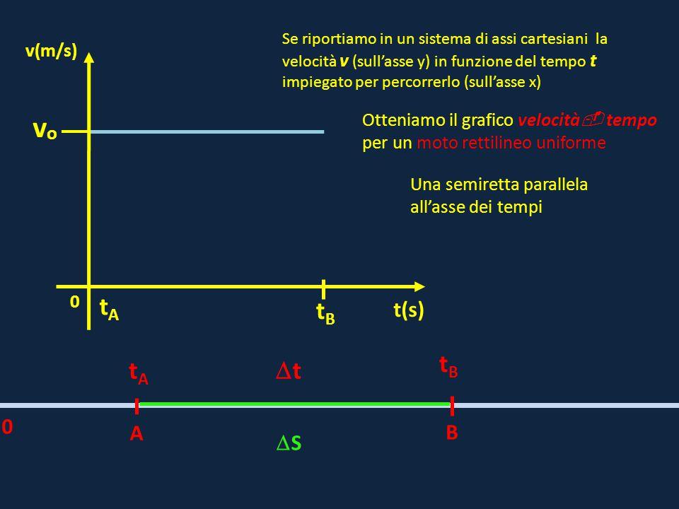 A B tAtA tBtB tt 0 SS 0 vovo t(s) v(m/s) tAtA tBtB Se riportiamo in un sistema di assi cartesiani la velocità v (sull'asse y) in funzione del temp