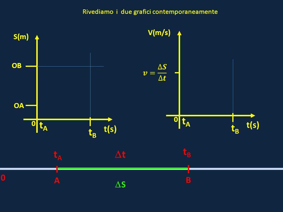0 OB t(s) S(m) OA A B tAtA tBtB tt 0 SS tAtA tBtB 0 t(s) V(m/s) tAtA tBtB Rivediamo i due grafici contemporaneamente