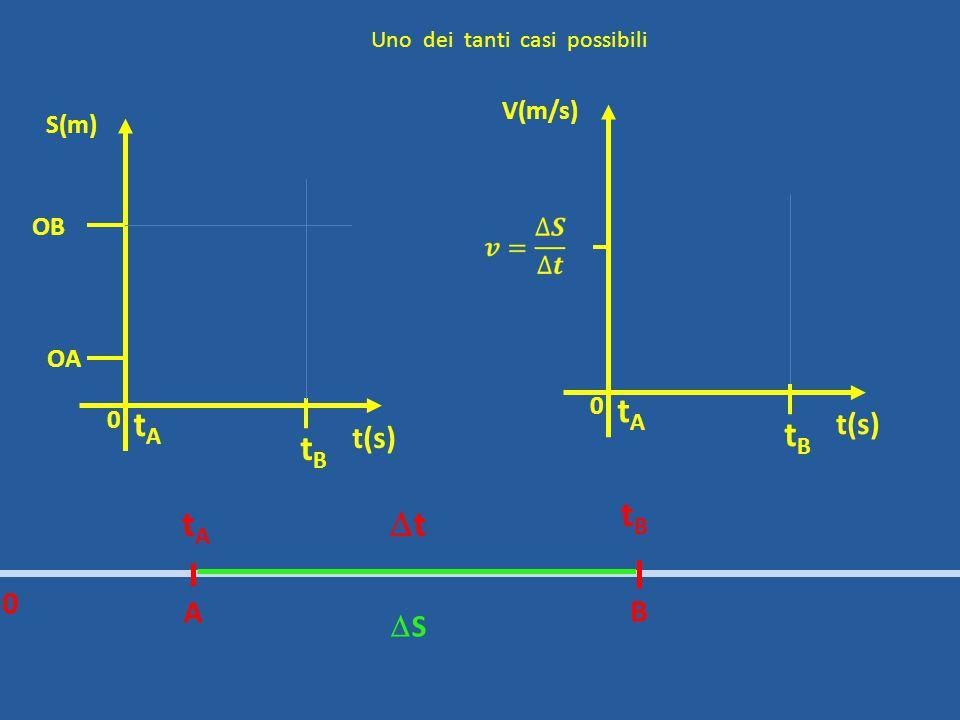 0 OB t(s) S(m) OA A B tAtA tBtB tt 0 SS tAtA tBtB 0 t(s) V(m/s) tAtA tBtB Uno dei tanti casi possibili
