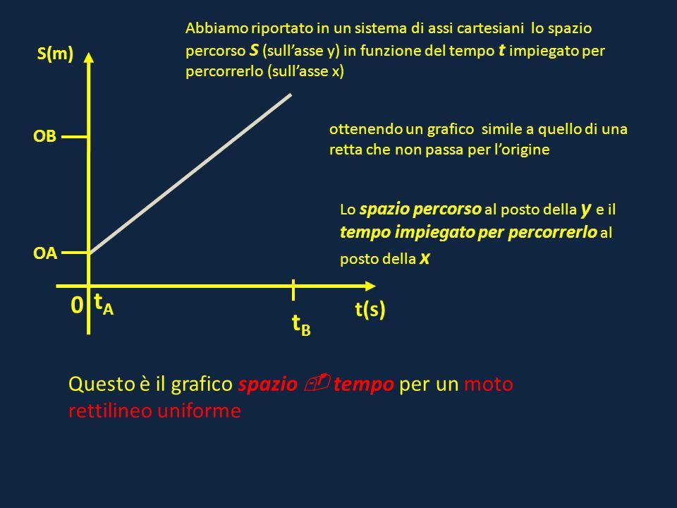 0 OB t(s) S(m) OA tAtA tBtB Abbiamo riportato in un sistema di assi cartesiani lo spazio percorso S (sull'asse y) in funzione del tempo t impiegato pe