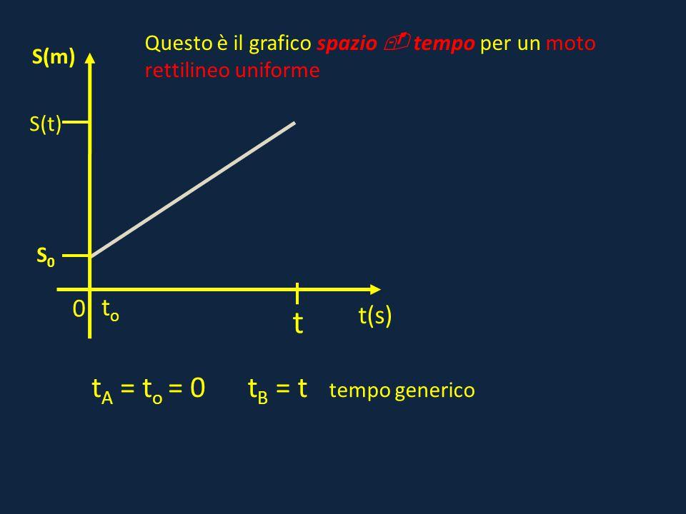 0 S(t) t(s) S(m) S0S0 toto t t A = t o = 0t B = t tempo generico Questo è il grafico spazio  tempo per un moto rettilineo uniforme