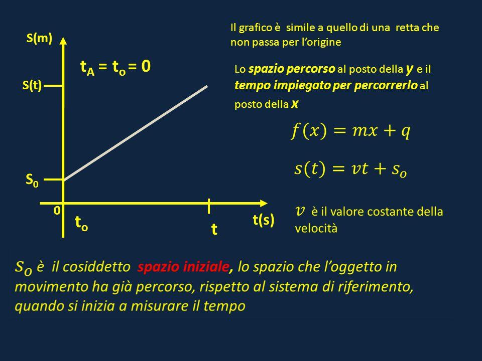 0 S(t) t(s) S(m) S0S0 toto t Il grafico è simile a quello di una retta che non passa per l'origine Lo spazio percorso al posto della y e il tempo impi