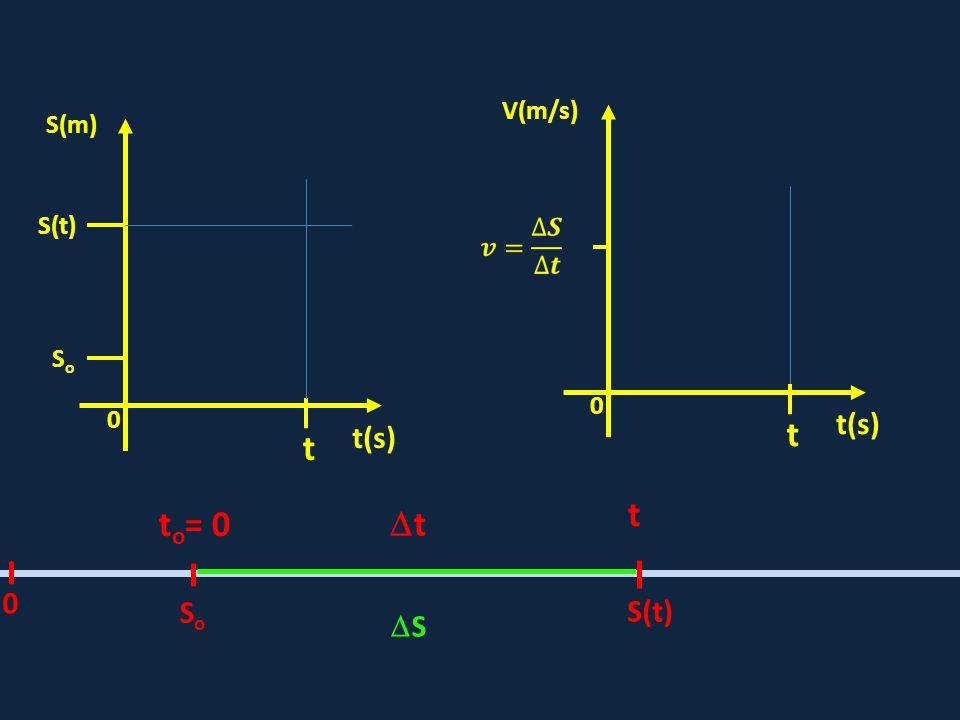 0 S(t) t(s) S(m) SoSo SoSo S(t) t o = 0 t tt 0 SS t 0 t(s) V(m/s) t