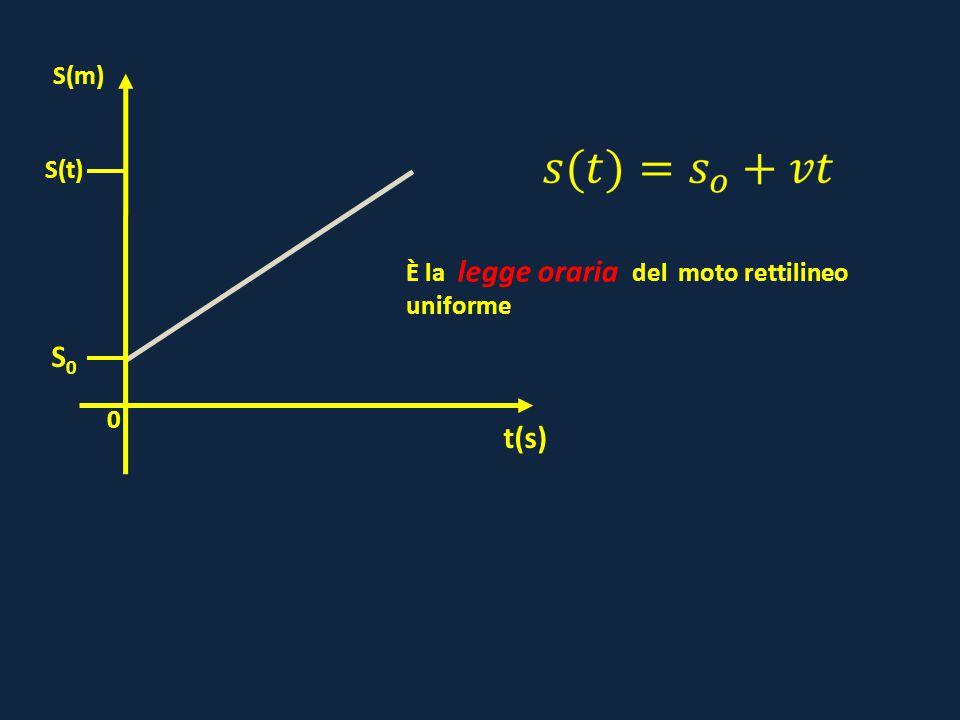 0 S(t) t(s) S(m) S0S0 È la legge oraria del moto rettilineo uniforme