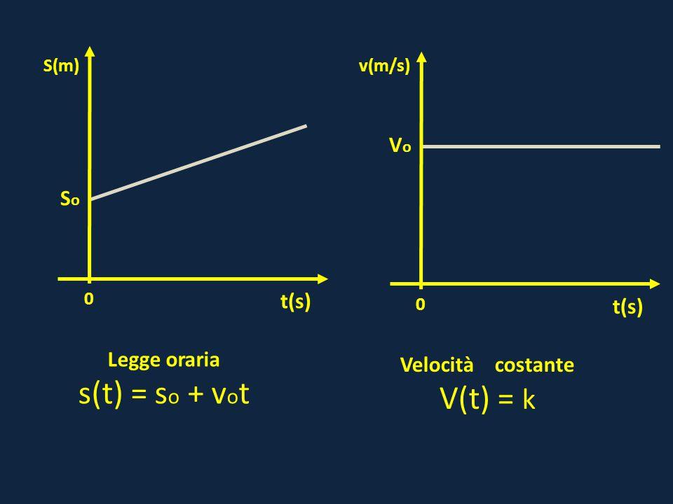 0 VoVo t(s) v(m/s) 0 SoSo t(s) S(m) Legge oraria s(t) = s o + v o t Velocità costante V(t) = k
