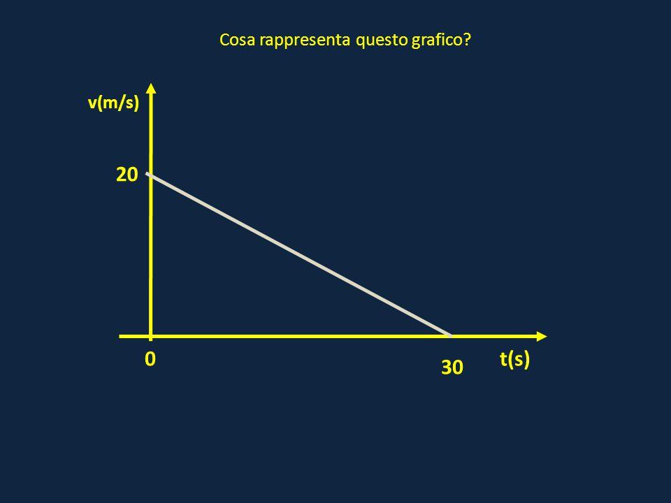 0 20 t(s) v(m/s) 30 Cosa rappresenta questo grafico?