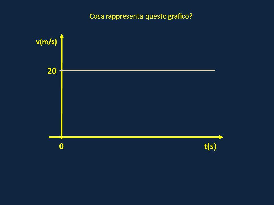 0 20 t(s) v(m/s) Cosa rappresenta questo grafico?