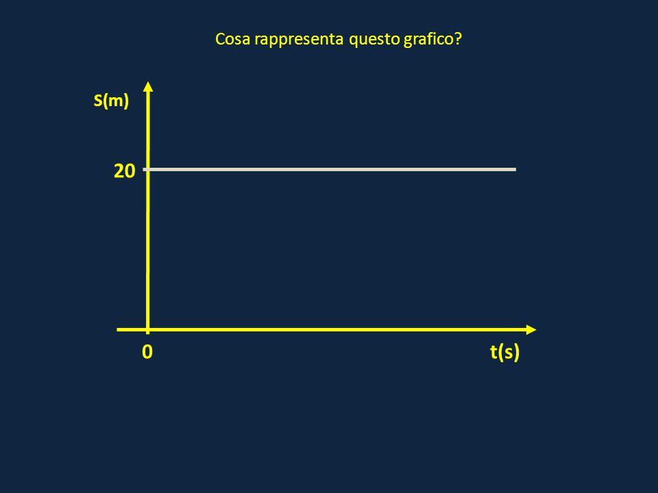 0 20 t(s) S(m) Cosa rappresenta questo grafico?