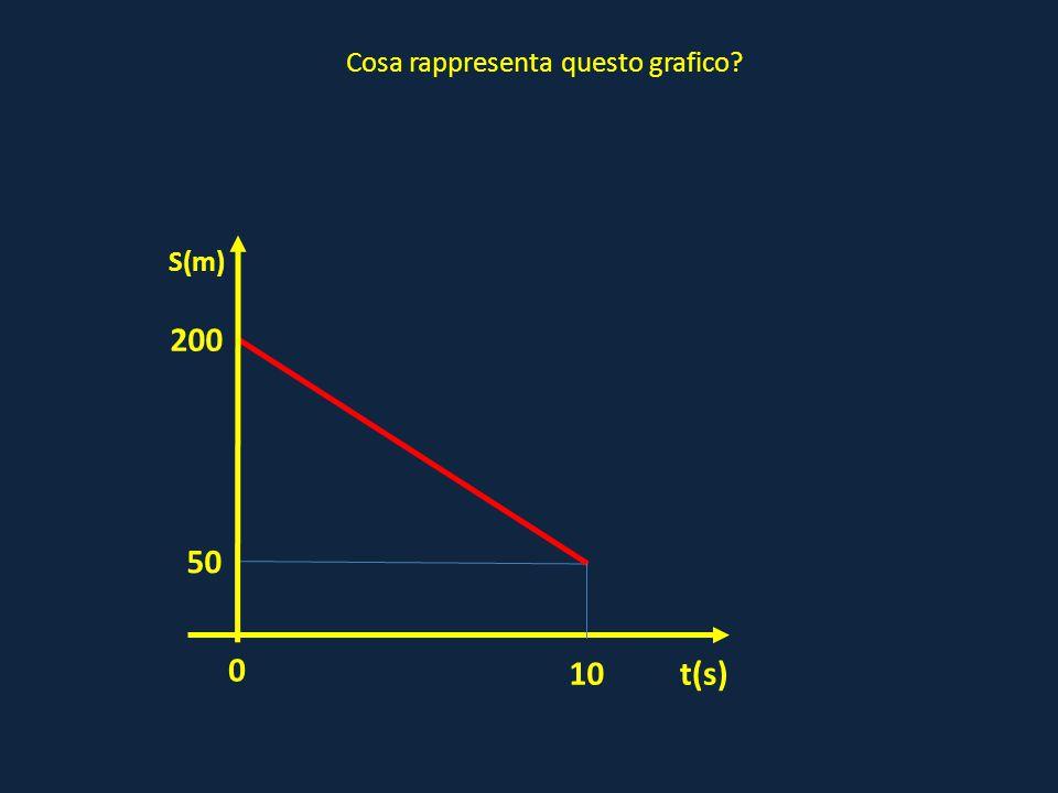 0 t(s) S(m) Cosa rappresenta questo grafico? 50 10 200