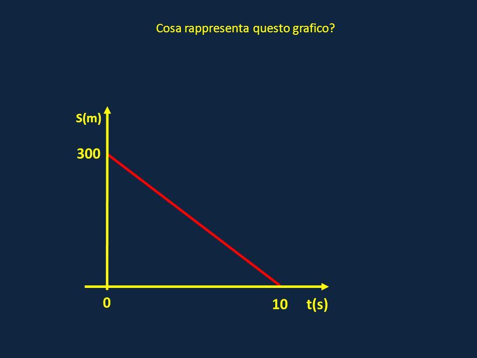 0 t(s) S(m) Cosa rappresenta questo grafico? 10 300