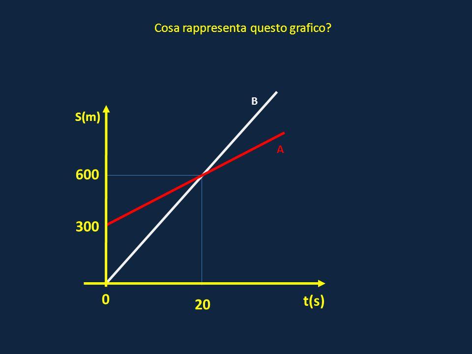 0 A t(s) S(m) Cosa rappresenta questo grafico? 300 20 600 B