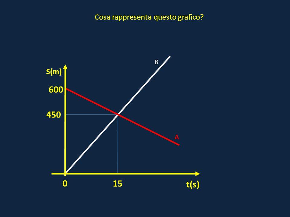 0 A t(s) S(m) Cosa rappresenta questo grafico? 450 15 600 B