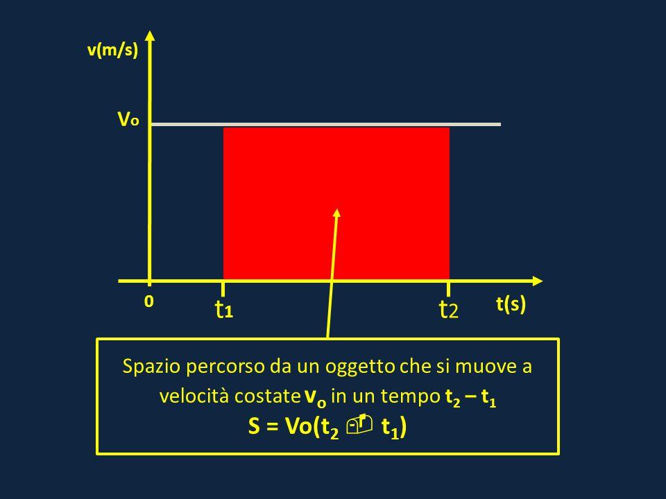 0 VoVo t(s) v(m/s) t1t1 t2t2 Spazio percorso da un oggetto che si muove a velocità costate v o in un tempo t 2 – t 1 S = Vo(t 2  t 1 )