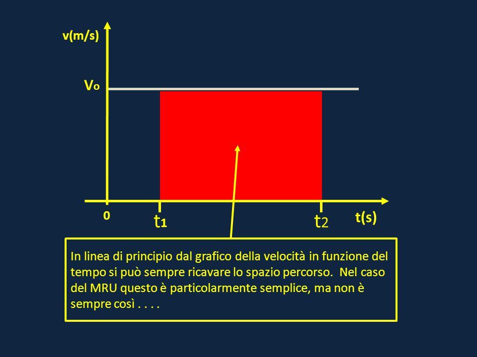 0 VoVo t(s) v(m/s) t1t1 t2t2 In linea di principio dal grafico della velocità in funzione del tempo si può sempre ricavare lo spazio percorso. Nel cas