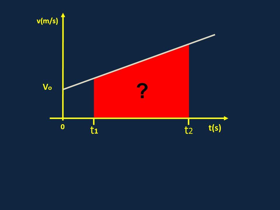 0 VoVo t(s) v(m/s) t1t1 t2t2 ?