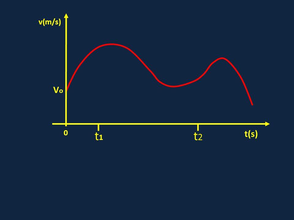 0 VoVo t(s) v(m/s) t1t1 t2t2