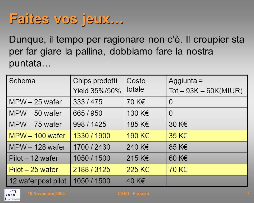 16 Novembre 2004CSN1 - Frascati7 Faites vos jeux… Dunque, il tempo per ragionare non c'è. Il croupier sta per far giare la pallina, dobbiamo fare la n