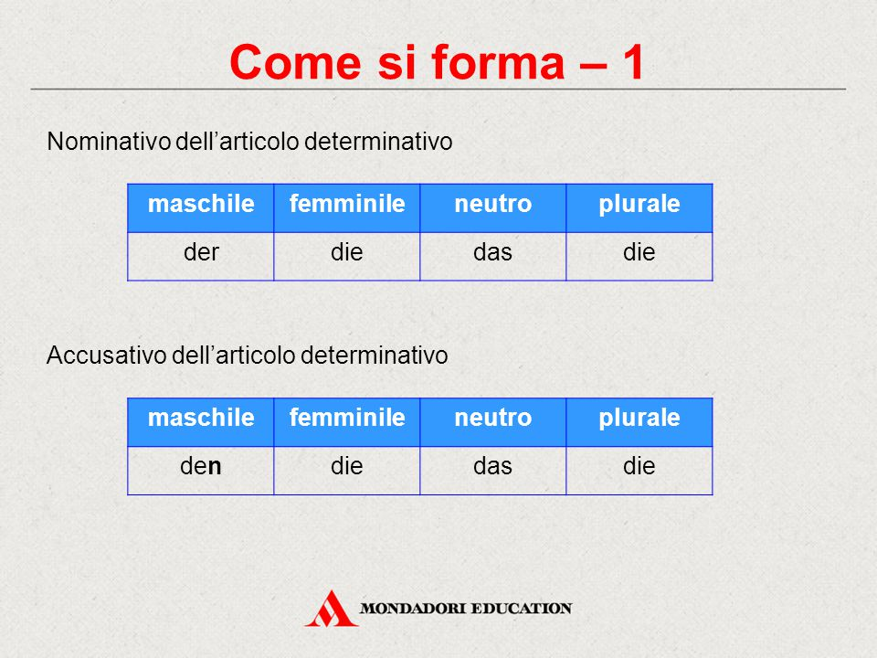 Come si forma – 1 Nominativo dell'articolo determinativo Accusativo dell'articolo determinativo maschilefemminileneutroplurale derdiedasdie maschilefe
