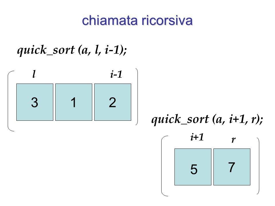 321 7 5 li-1 i+1 r quick_sort (a, l, i-1); quick_sort (a, i+1, r); chiamata ricorsiva