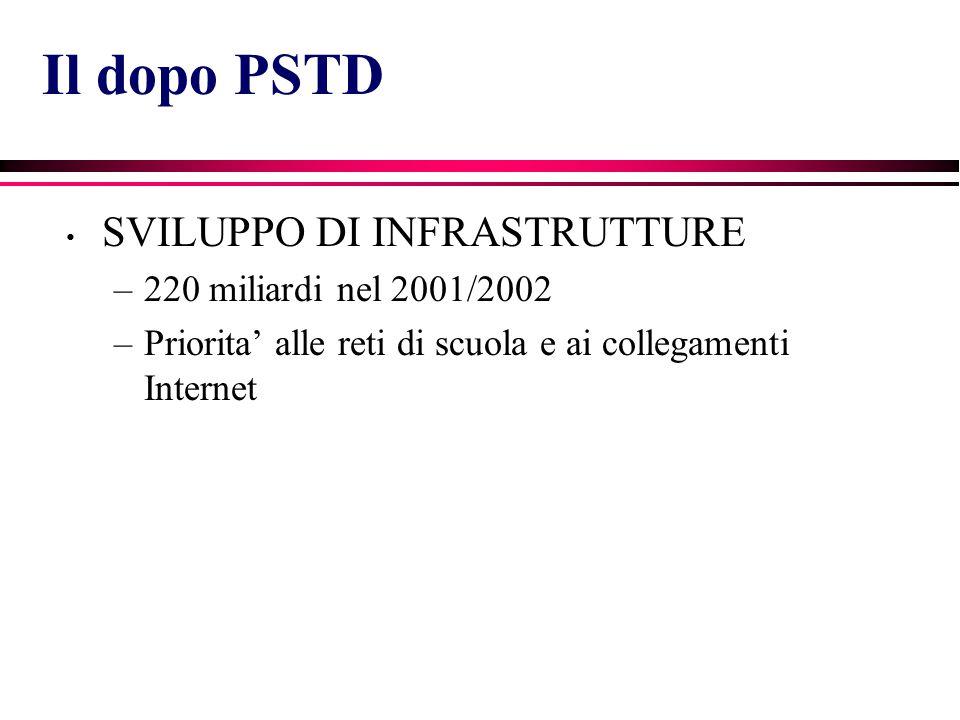 SVILUPPO DI INFRASTRUTTURE –220 miliardi nel 2001/2002 –Priorita' alle reti di scuola e ai collegamenti Internet Il dopo PSTD
