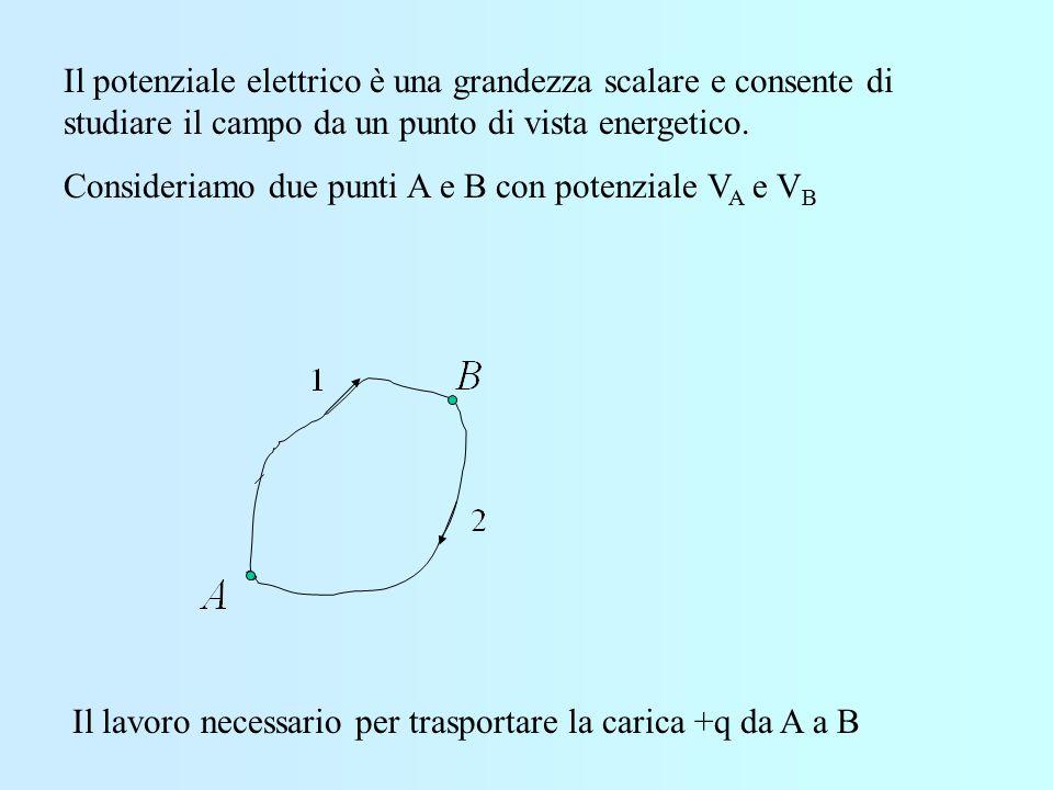 F Se il campo elettrico è prodotto da più cariche si trova E risultante.
