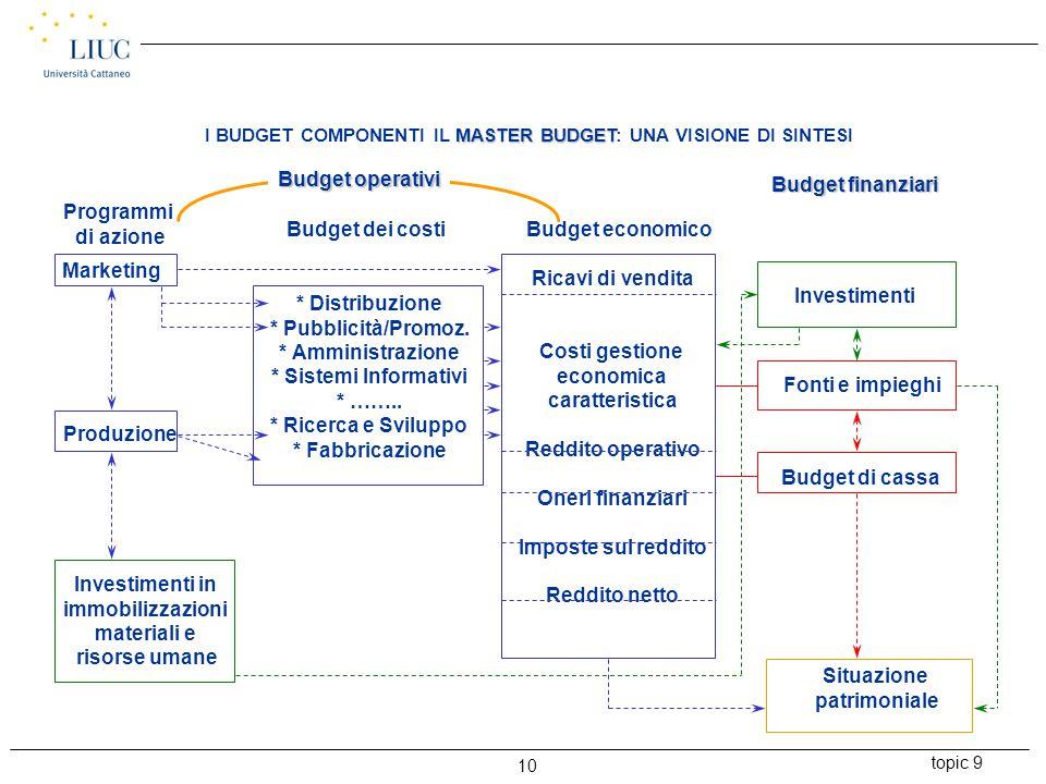 topic 9 10 MASTER BUDGET I BUDGET COMPONENTI IL MASTER BUDGET: UNA VISIONE DI SINTESI Programmi di azione Budget dei costi Budget economico Budget fin