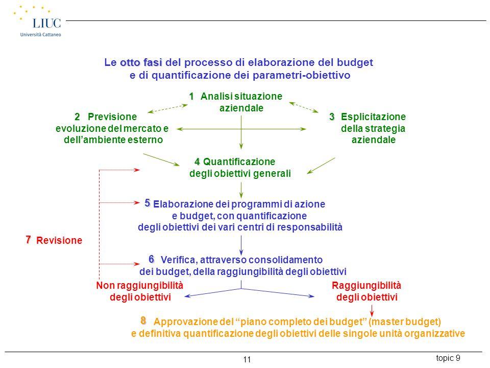 topic 9 11 otto fasi Le otto fasi del processo di elaborazione del budget e di quantificazione dei parametri-obiettivo Previsione evoluzione del merca