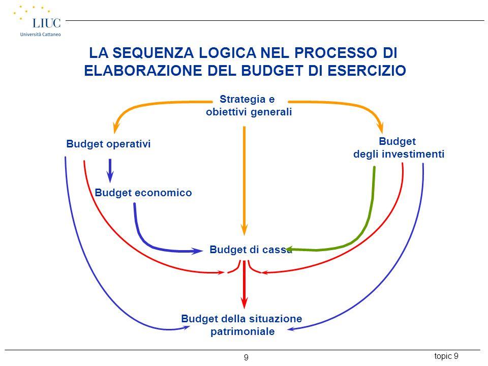 topic 9 9 LA SEQUENZA LOGICA NEL PROCESSO DI ELABORAZIONE DEL BUDGET DI ESERCIZIO Strategia e obiettivi generali Budget operativi Budget economico Bud