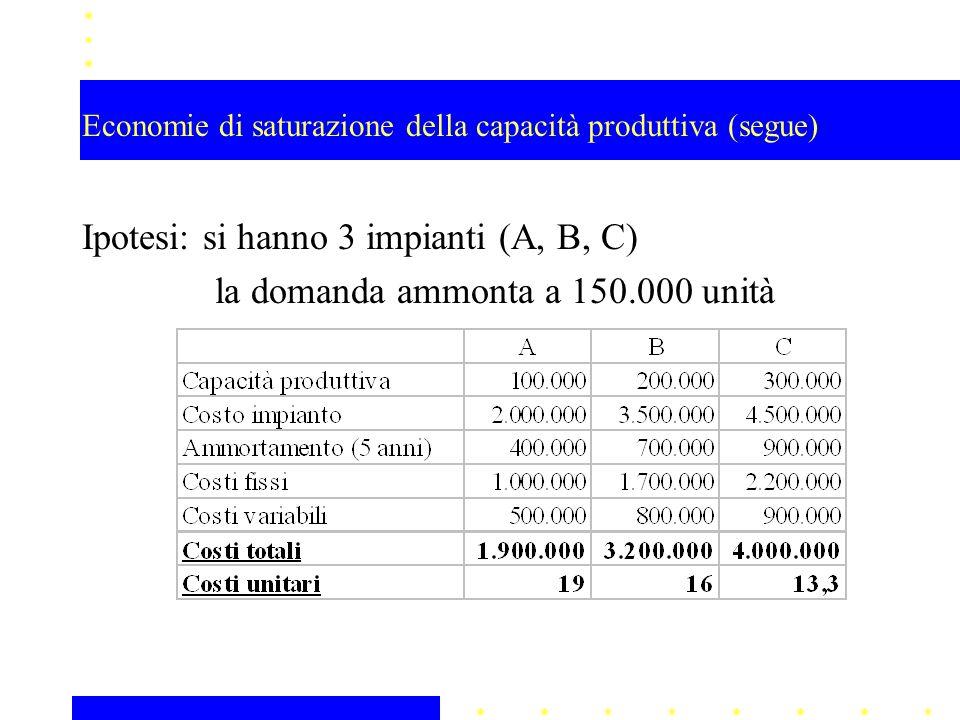 Economie di saturazione della capacità produttiva (segue) Ipotesi: si hanno 3 impianti (A, B, C) la domanda ammonta a 150.000 unità