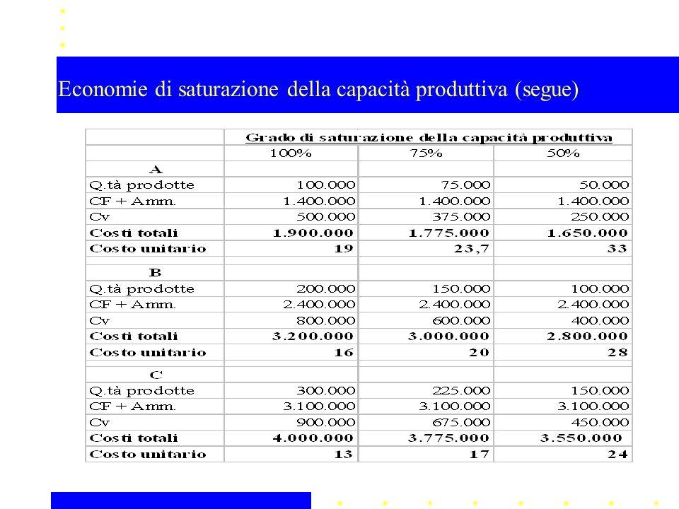Economie di scala (§ 11.2.2) Riguardano le riduzioni di costo unitario del prodotto all'incremento della dimensione della capacità produttiva installata dell'azienda