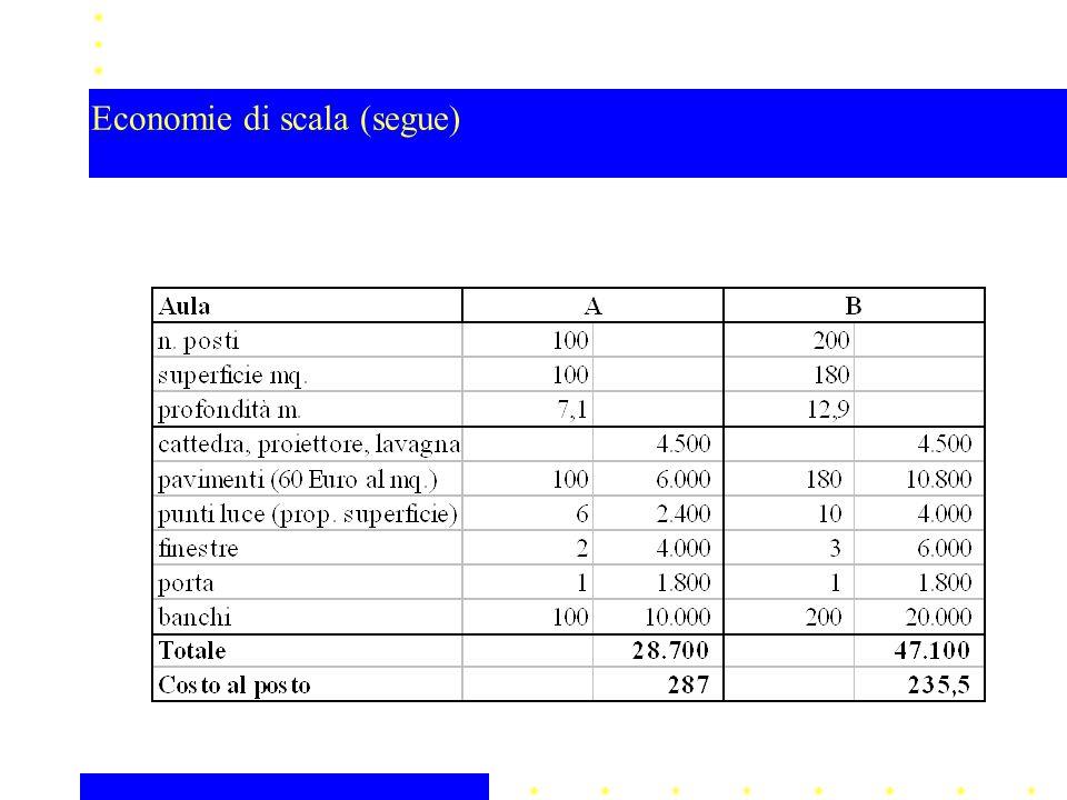 Le economie di scala derivano da: indivisibilità di alcuni componenti; proprietà geometriche dei contenitori; maggiore efficienza degli impianti di maggiori dimensioni; maggiore produttività degli input per effetto della specializzazione; minori costi d'acquisto