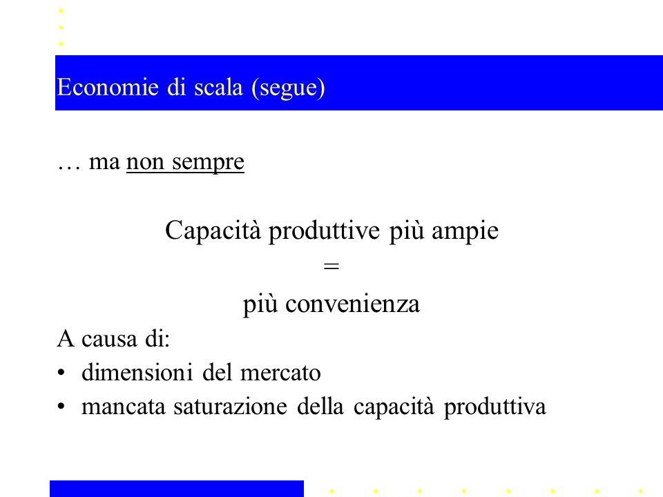 Economie di scala (segue) … ma non sempre Capacità produttive più ampie = più convenienza A causa di: dimensioni del mercato mancata saturazione della