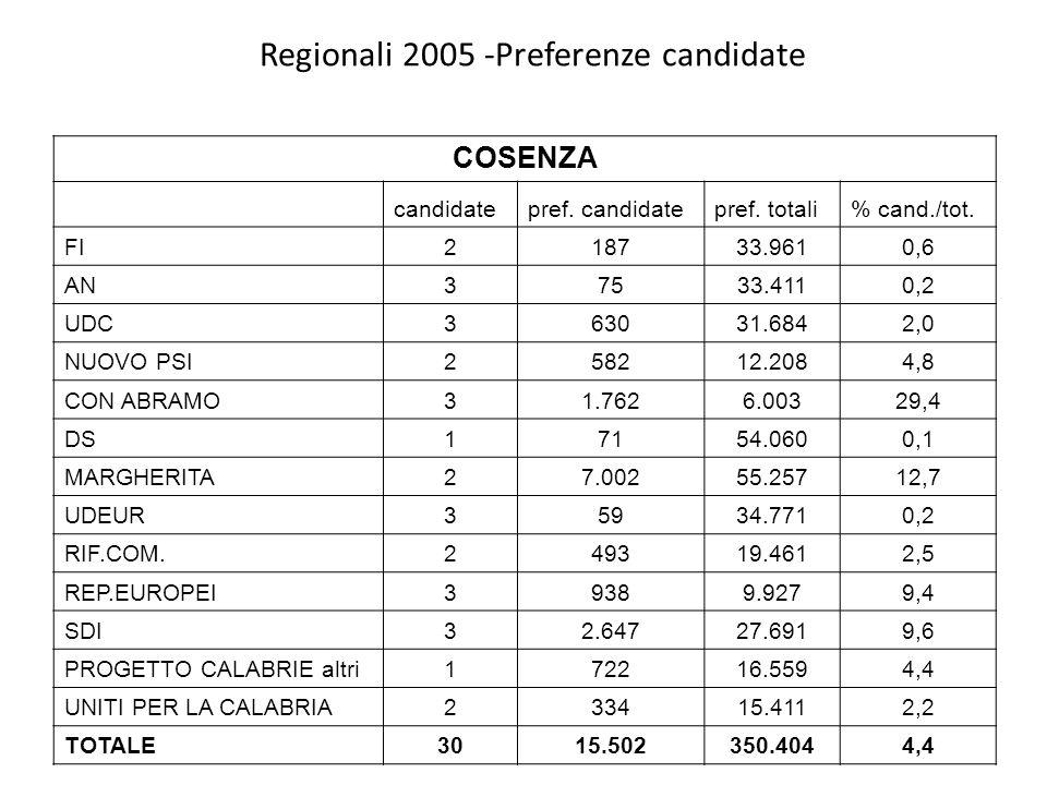 Regionali 2005 -Preferenze candidate COSENZA candidate pref.