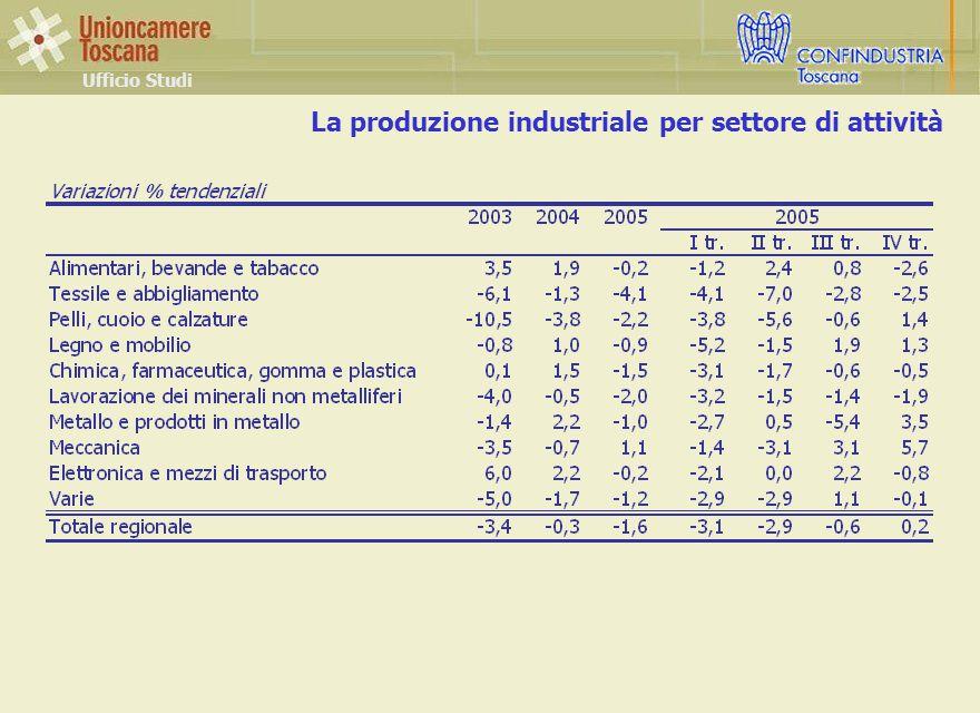 La produzione industriale per settore di attività Ufficio Studi