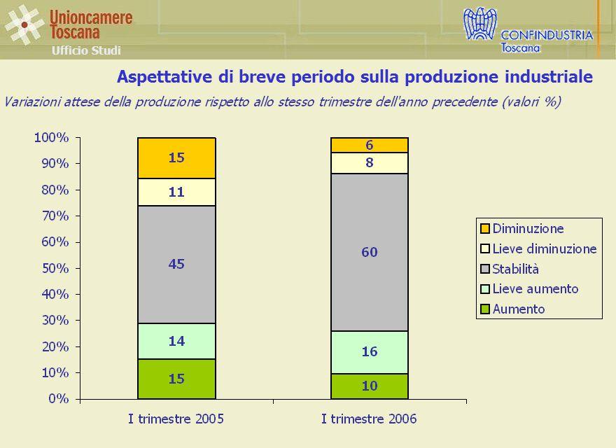 Aspettative di breve periodo sulla produzione industriale Ufficio Studi