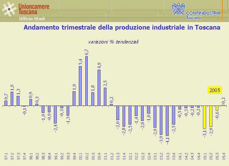 Andamento trimestrale della produzione industriale in Toscana Ufficio Studi