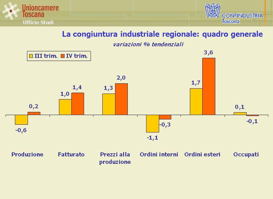 La congiuntura industriale regionale: quadro generale Ufficio Studi