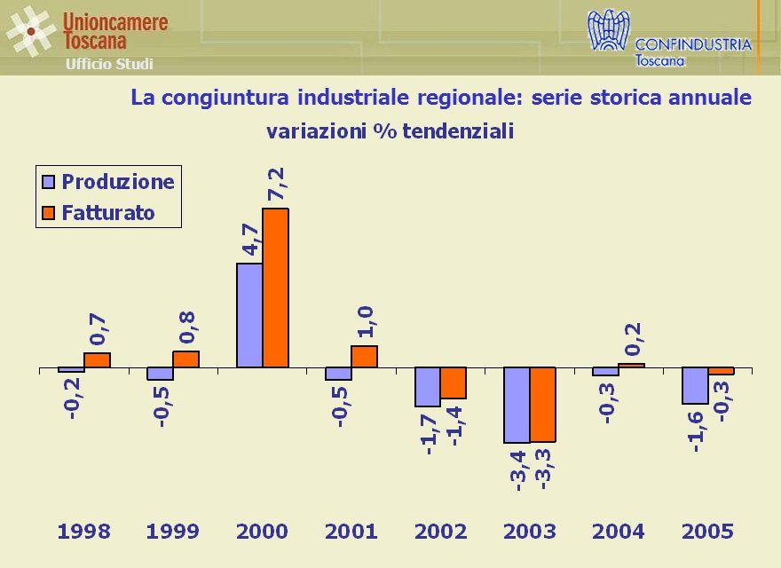 La congiuntura industriale regionale: serie storica annuale Ufficio Studi