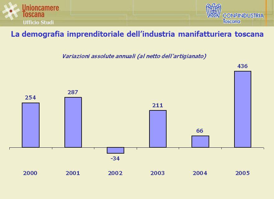 La demografia imprenditoriale dell'industria manifatturiera toscana Ufficio Studi