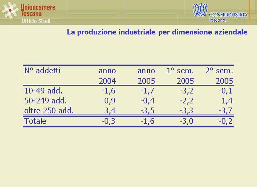La produzione industriale per dimensione aziendale Ufficio Studi