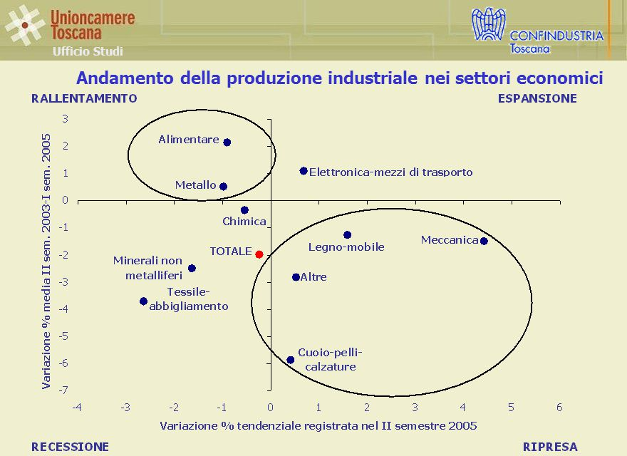 Andamento della produzione industriale nei settori economici Ufficio Studi