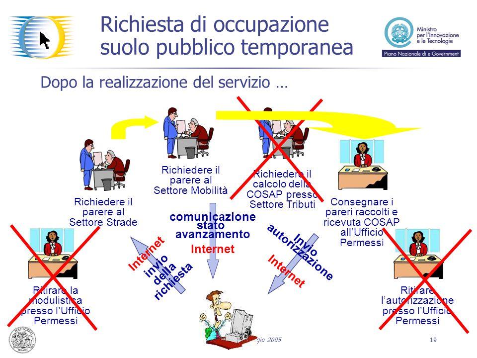 Forum PA 12 Maggio 200519 Dopo la realizzazione del servizio … Ritirare la modulistica presso l'Ufficio Permessi Richiedere il parere al Settore Mobil